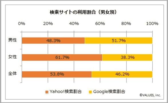 Google Yahoo JAPAN 違い