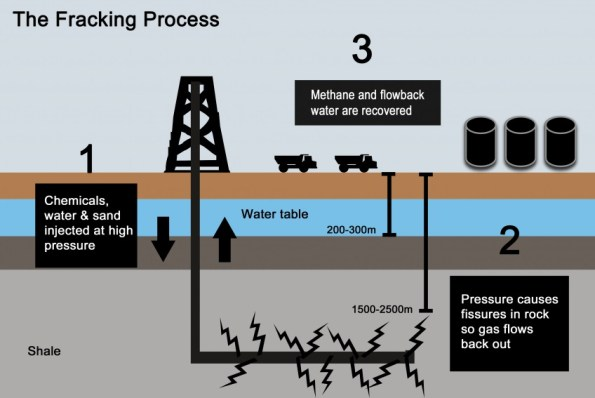 The Fracking Process Infographic Diagram