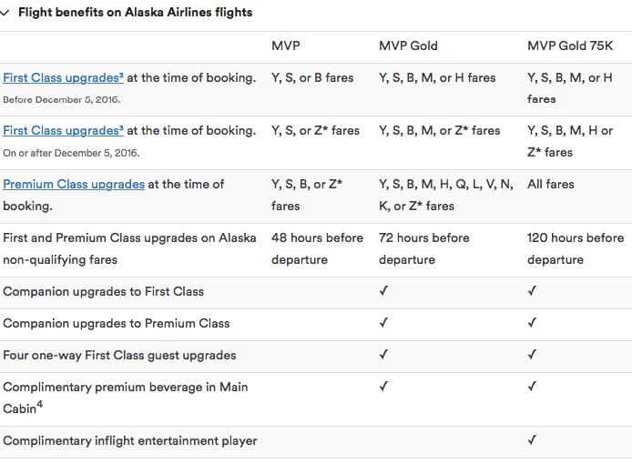 Alaska Airlines Status Match