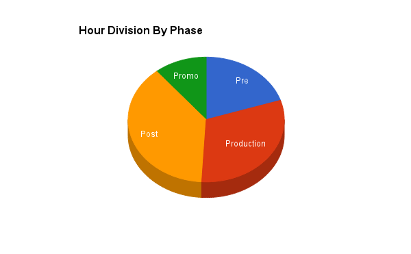 Hour Division by Phase