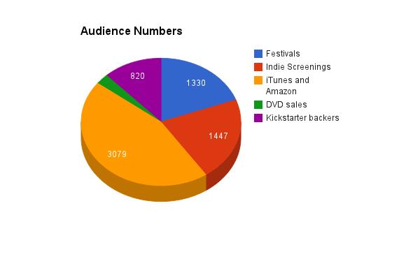 audiencenumbers
