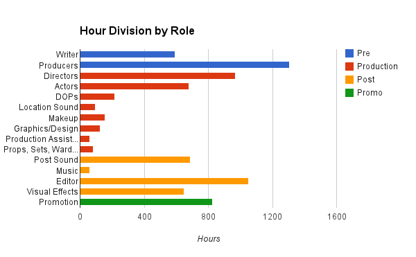 hourdivisionbyrole