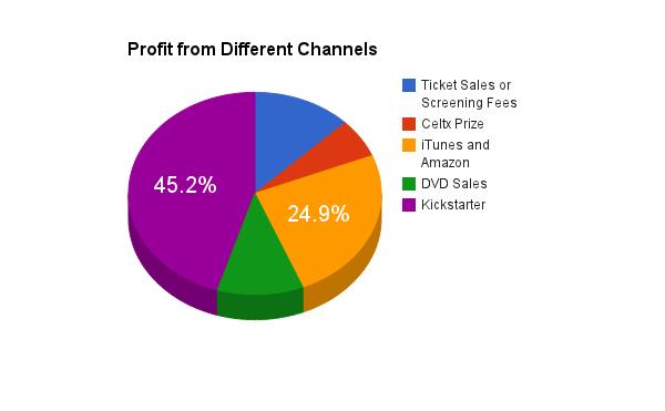 profitfromdifferentchannels