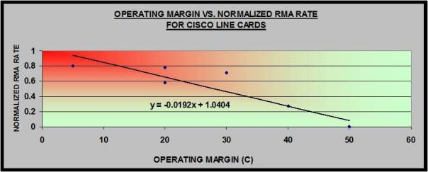 Normalized RMA declines as thermal margin increases