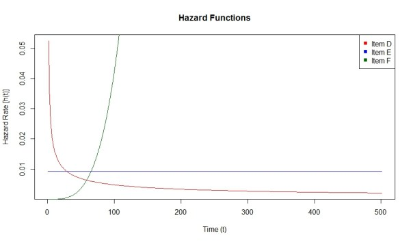 HazardFunctions2