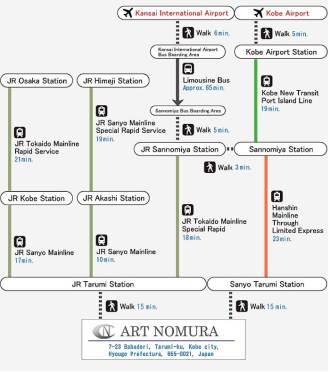Access Information about ART NOMURA