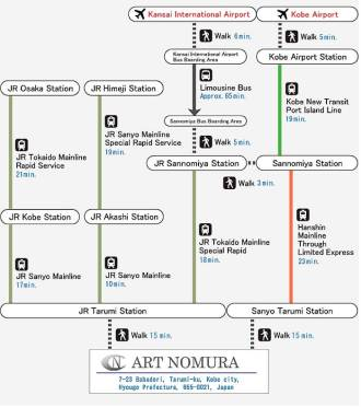 Access Information about ART NOMURA