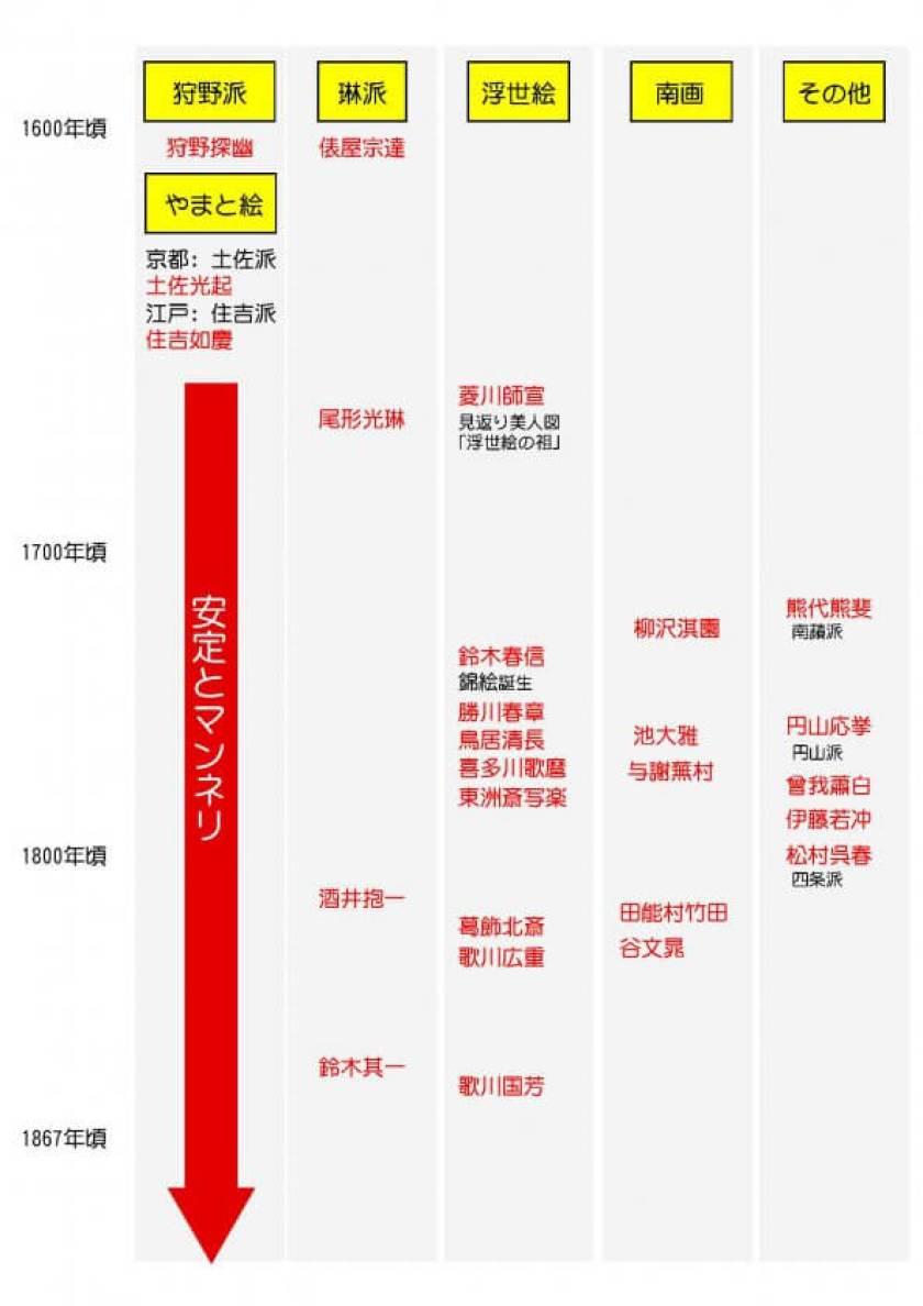 日本絵画史 歴史 日本画 日本美術