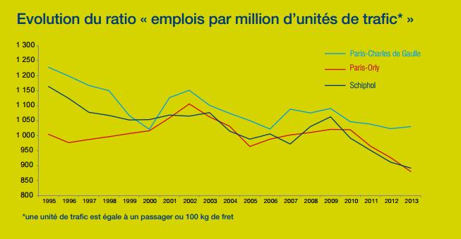 Evolution du ratio « emplois par million d'unités de trafic* » Source : https://www.aeroportsdeparis.fr/docs/default-source/groupe-fichiers/rse/paris-cdg-recensement-2013.pdf
