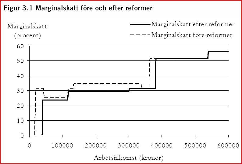 marginalskatt