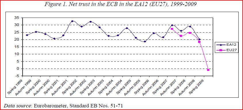 ECB tillit