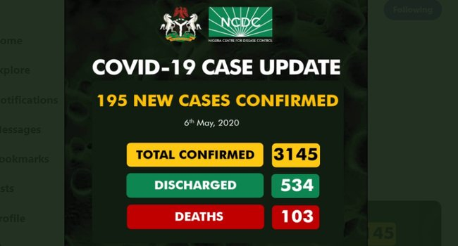 Nigeria Records 195 COVID-19 New Cases, With Total Infections of 3145