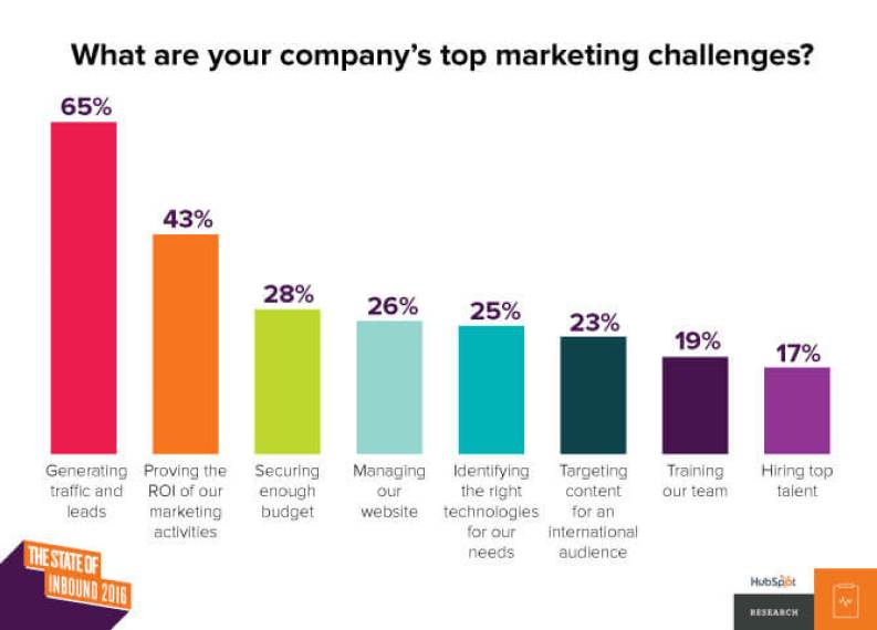 top nonprofit marketing challenges