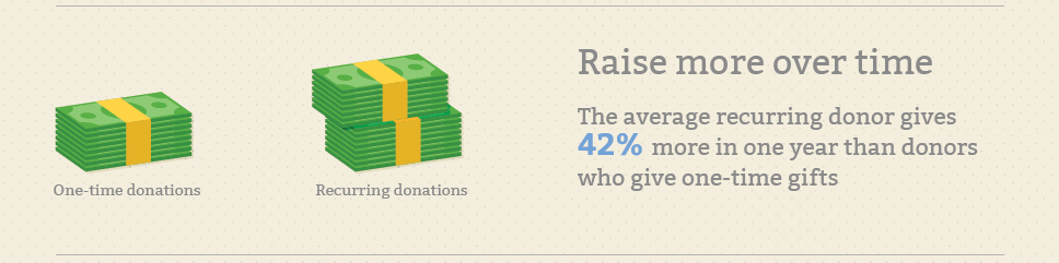 online fundraising ideas recurring gifts