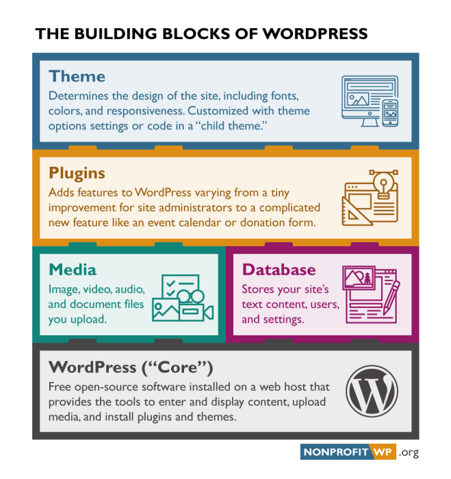"The Building Blocks of WordPress: Five interlocking blocks from the top show the theme for design, plugins for features, media files stored on the server, the database with text content and settings, and WordPress ""core"" files powering the whole site."