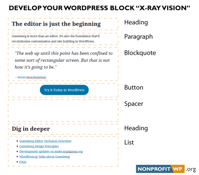 Develop your WordPress block x-ray vision. Graphic of a WordPress post with multiple blocks: Heading, Paragraph, Blockquote, Button, Spacer, Heading, and List