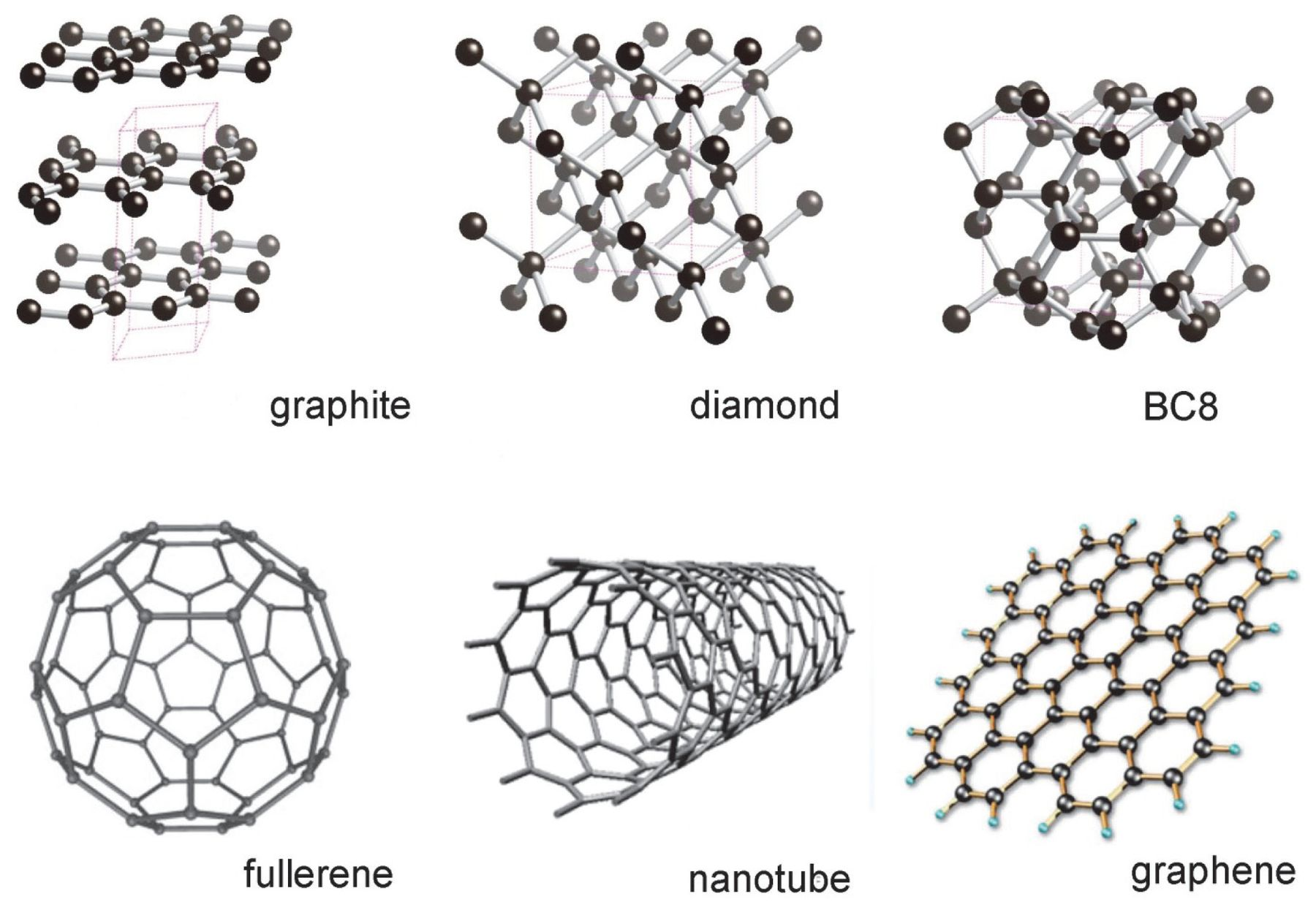 A Nobel For Nanotubes