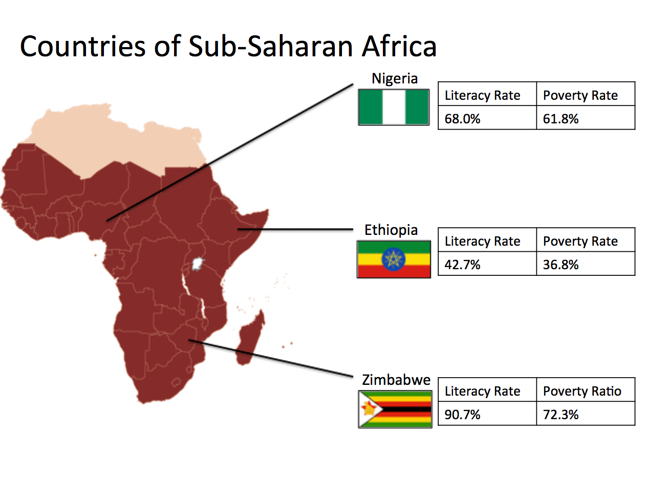 Comparing Literacy Rates In Zimbabwe Nigeria And