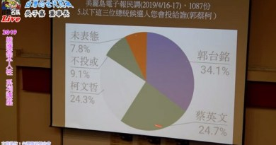 吵也沒用!民調顯示國民黨不論派出韓國瑜或郭台銘  蔡英文、賴清德都輸