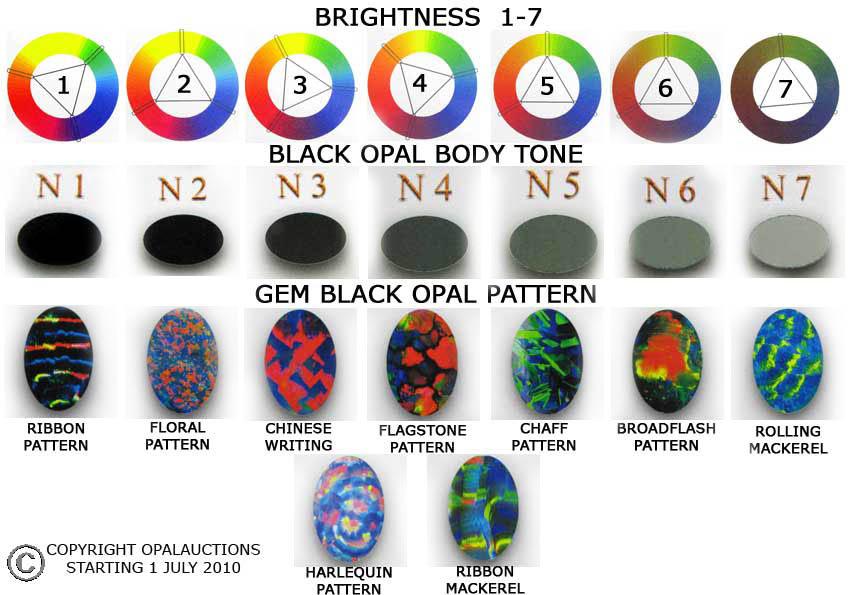 The Rare Gem Series Black Opal Noosphere Geologic Blog