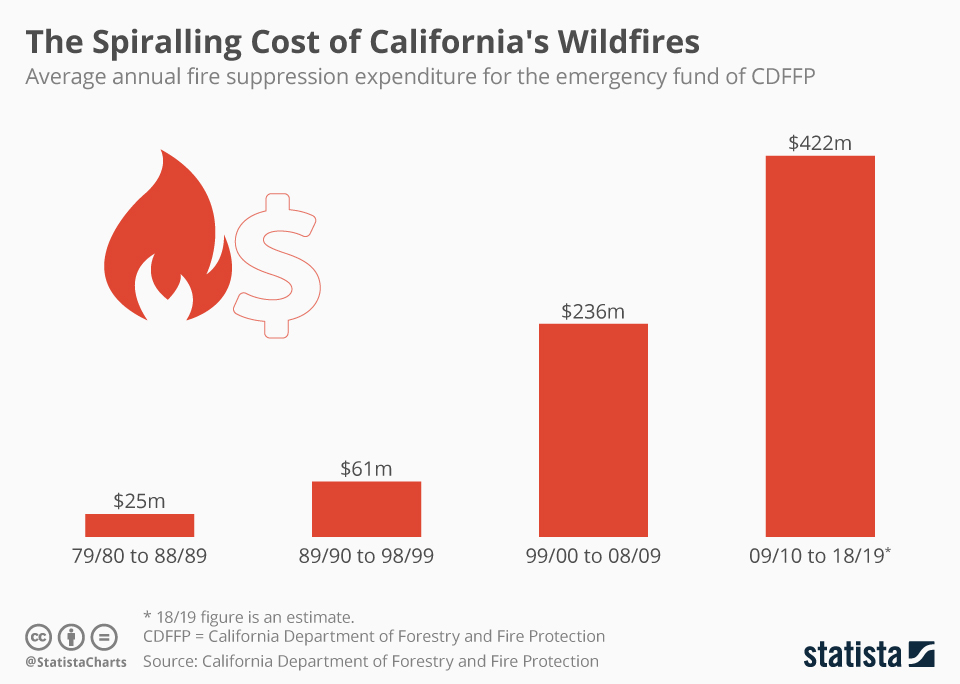 Direct costs of wildfire on the economy of California