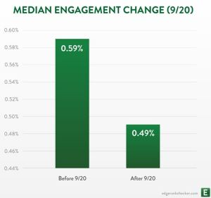 EdgeRank impact on engagement brand pages Facebook