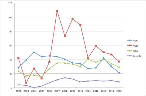 Tripometer 2015