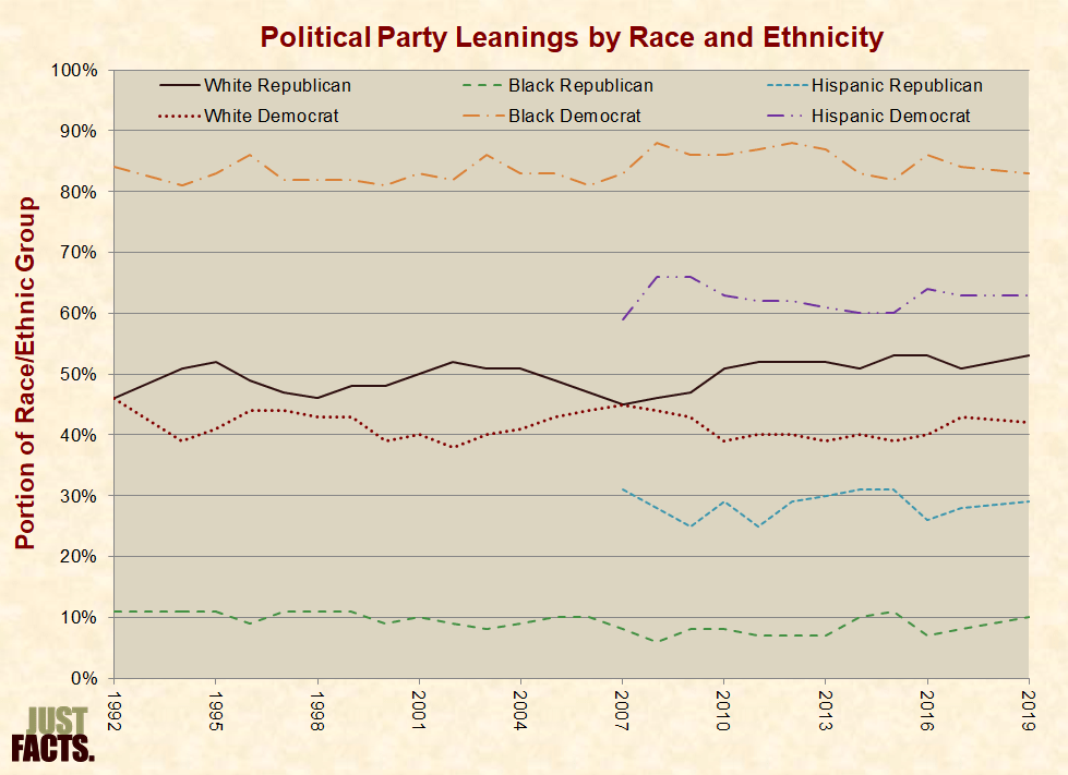political_party_race_ethnicity-full