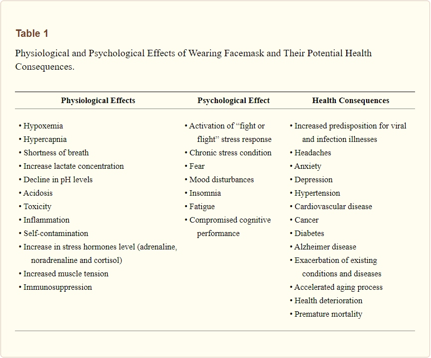 Physiological and Psychological Effects of Wearing Facemask and Their Potential Health Consequences