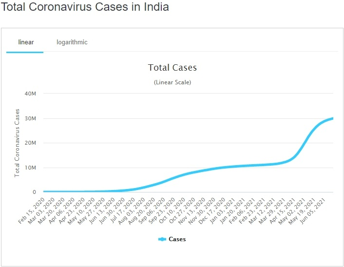 India Covid Cases
