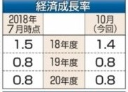 経済成長率2018年