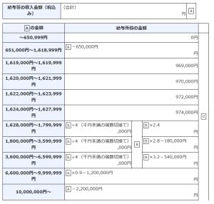 給与から所得金額を割り出す計算式