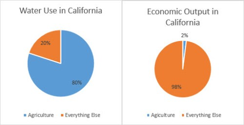 Water Use in California