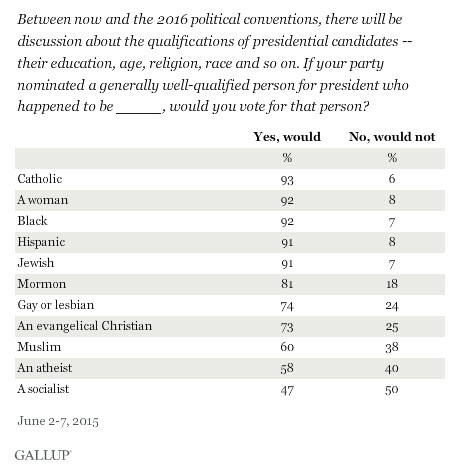 Gallup Socialist and Atheist