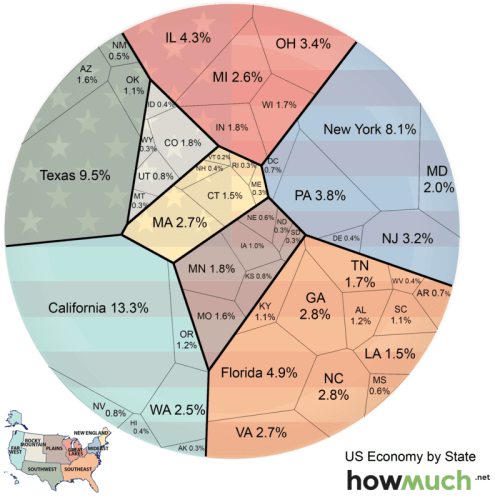US-Economy-by-State