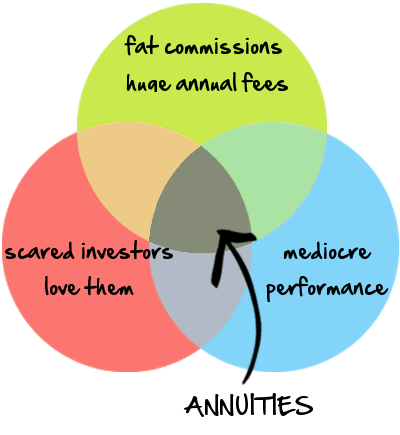Annuities demystified by Norb Vonnegut