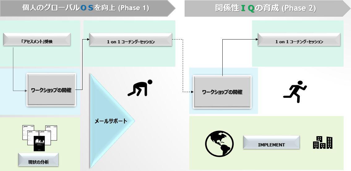 Model-Phase-02
