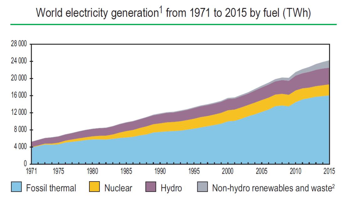 World Power Generation