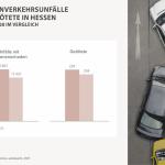 Straßenverkehrsunfälle 2020 – größte Abnahme seit Beginn der Statistik-Aufzeichnung