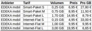 Internet-Roaming-Kosten am Beispiel von EDEKA mobil, Stand 5. März 2017
