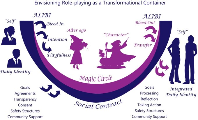 A diagram of the role-playing process, with two people entering the magic circle, playing witches and wizards, then leaving play transformed and integrated