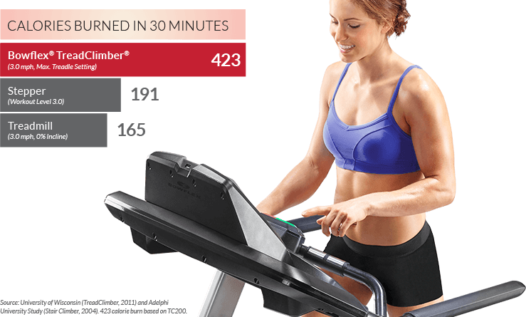 Incline Trainer Vs Treadclimber Which Is Best For You