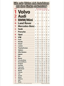 Auto Involvement Index 2014
