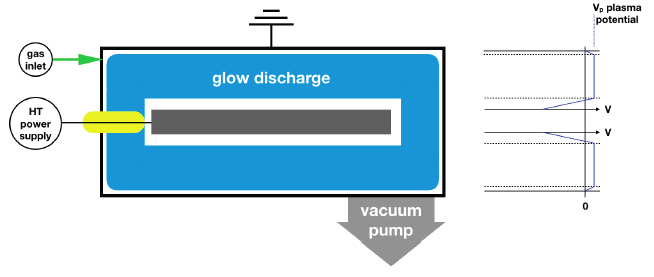 Diagram showing flow discharge