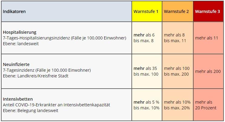 Warnstufen September - Quelle: Niedersächsische Staatskanzlei