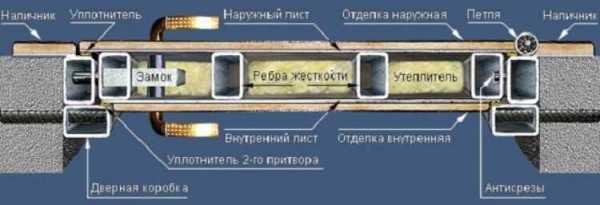 Установка дверей стальных – Установка металлической ...