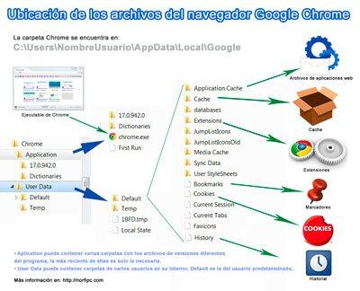 Infografia de la estructura y ubicación de los archivos de Google Chrome