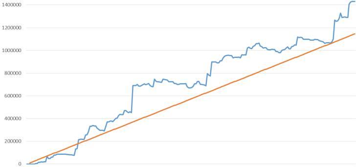 期待値を 積んだ グラフ