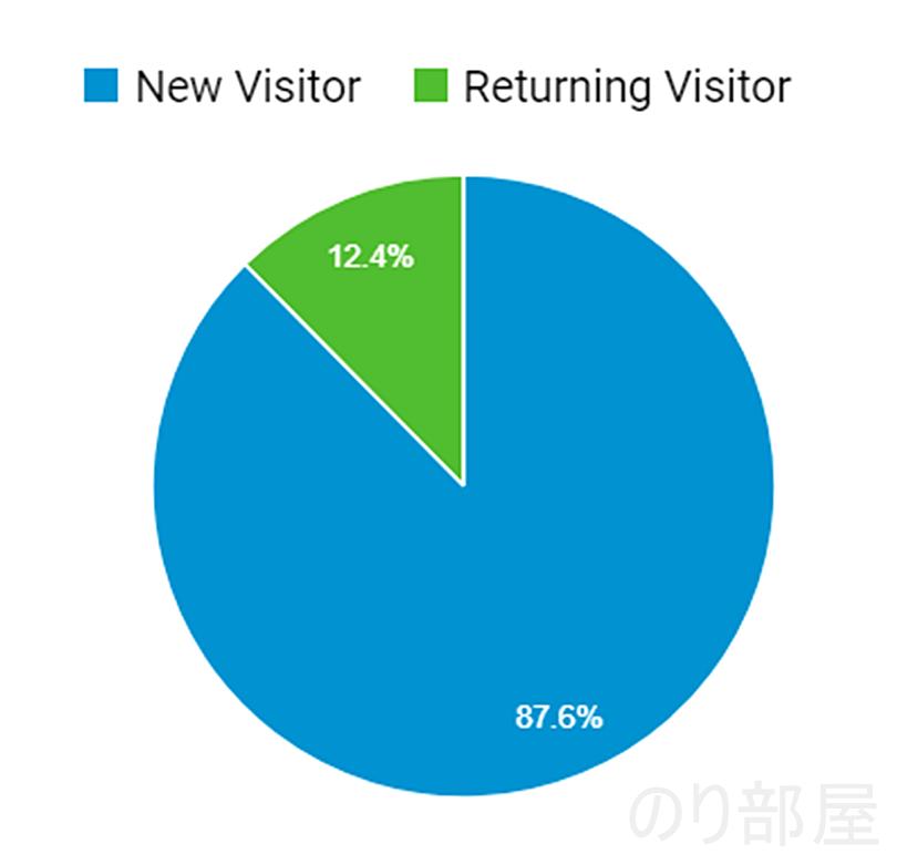新規ユーザーと常連さんの比率は変わらず 【目標達成!】ブログのアクセス数が月20万PVを越えました! 累計アクセスも170万PV達成しました!!! #ブログ