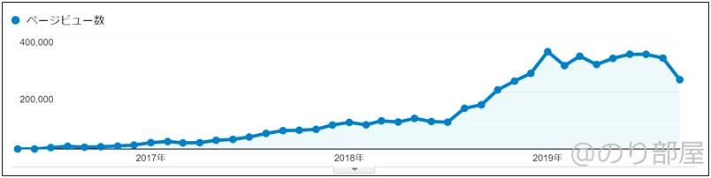 ブログをはじめた日から500万PVまでのPV数の推移・グラフ【ブログ】累計PVが500万PVを突破しました!  月間33万PVを超えました!!【のり部屋ブログPV履歴】